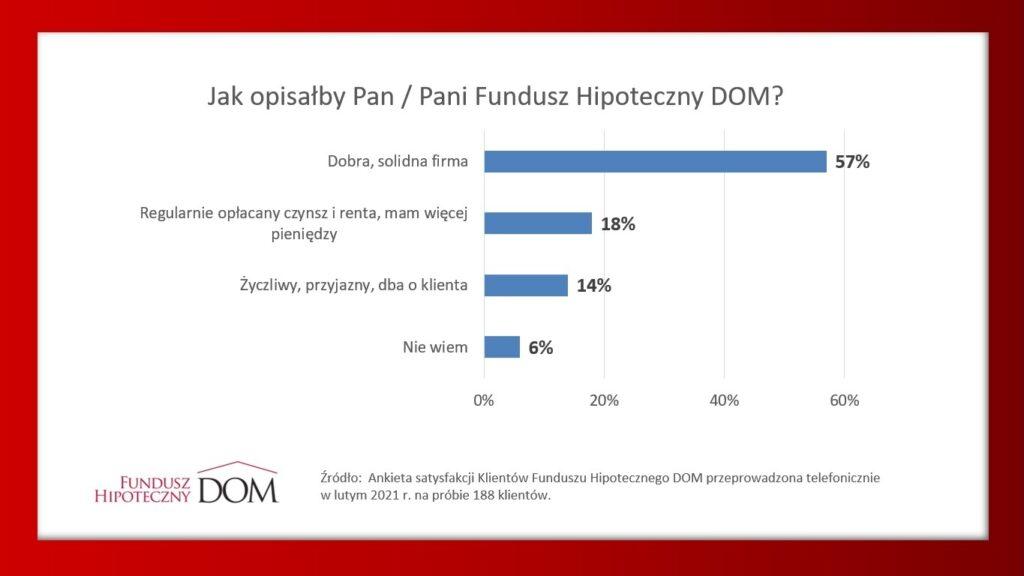 Ankieta satysfakcji Klientów Funduszu Hipotecznego DOM